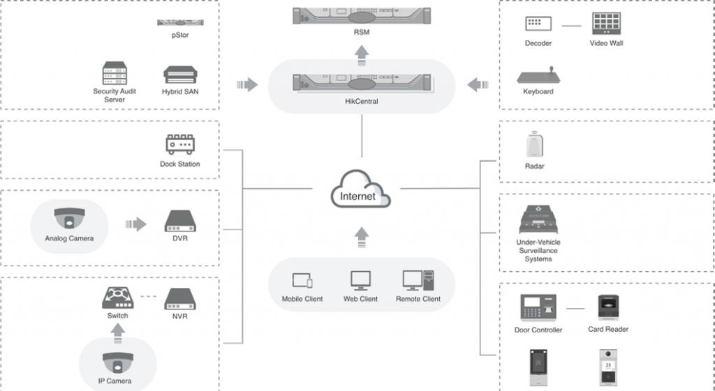 Hikvision lance une plateforme de sécurité intégrée